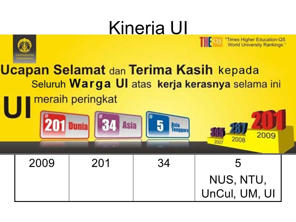Kinerja UI WorldAsiaAsean 2007395 2008287506 2009201345 NUS, NTU, UnCul, UM, UI