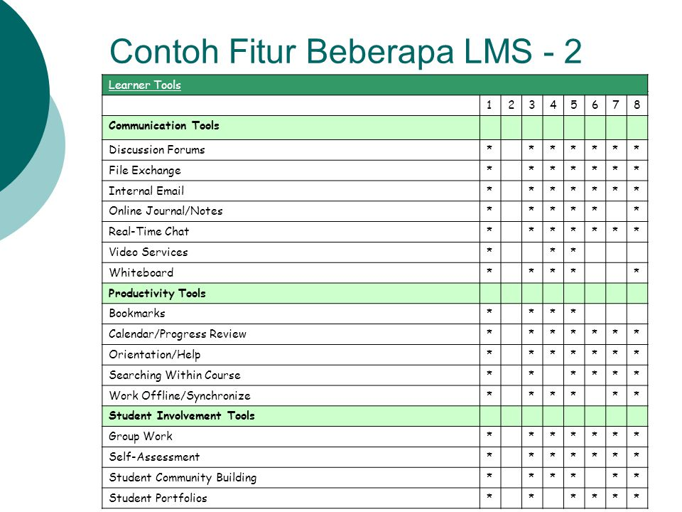 Contoh Fitur Beberapa LMS - 2 Learner Tools 12345678 Communication Tools Discussion Forums******* File Exchange******* Internal Email******* Online Jo