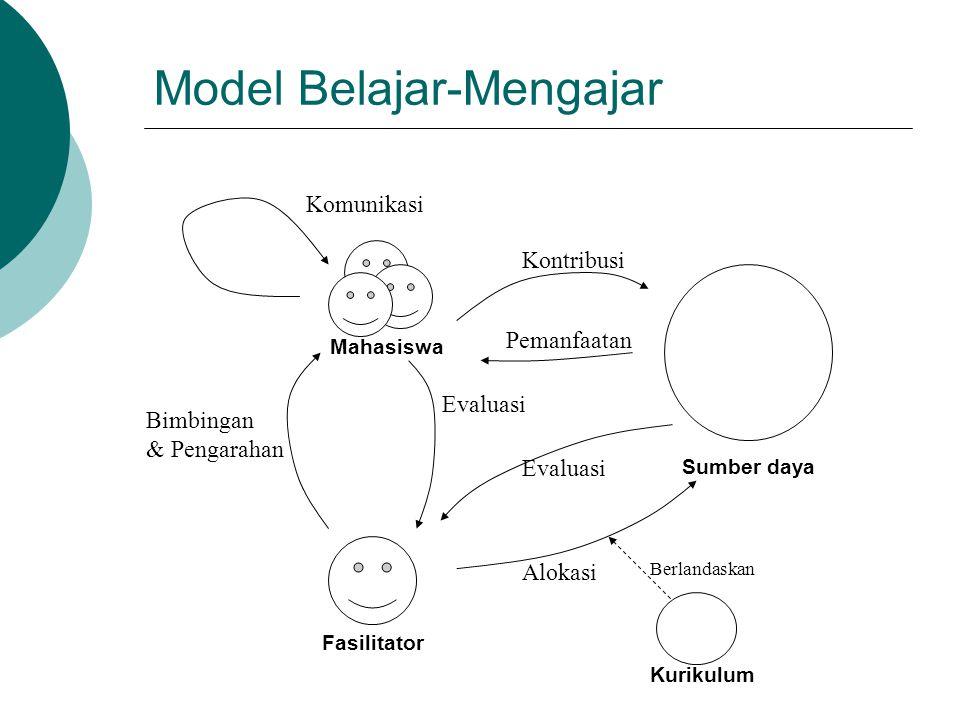 Model Belajar-Mengajar Bimbingan & Pengarahan Mahasiswa Sumber daya Fasilitator Alokasi Evaluasi Kurikulum Berlandaskan Komunikasi Kontribusi Pemanfaa