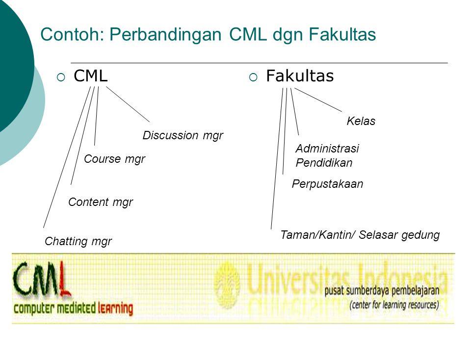 Contoh: Perbandingan CML dgn Fakultas  CML  Fakultas Discussion mgr Course mgr Content mgr Chatting mgr Taman/Kantin/ Selasar gedung Perpustakaan Ad