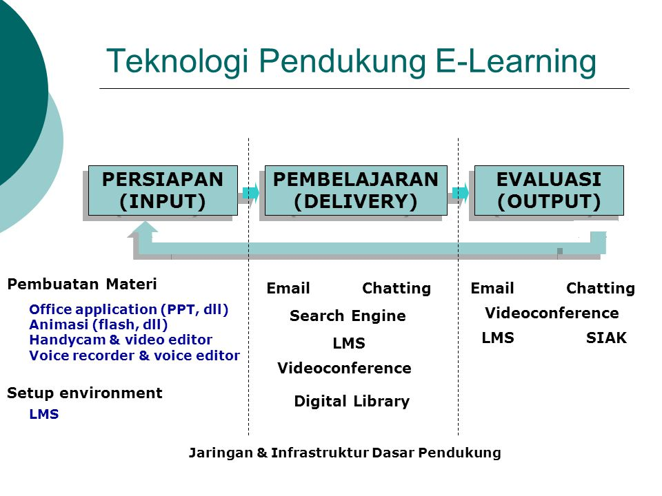 Bentuk-Bentuk Komunikasi Sebagai Implikasi Teknologi e-Learning classroom LMS Learning Center Laboratory Library LMS Audio/Video conferencing (GDLN, INHERENT, JARDIKNAS) LMS: Chat (text, voice), online whiteboard Satellite delivery Synchronous streaming Email CD-ROM LMS: Discussion board WWW Video/audio tape Archived streamed Different Time ASYNCHRONOUS Same Time SYNCHRONOUS Same Place CO-LOCATED Different Place DISTANCE