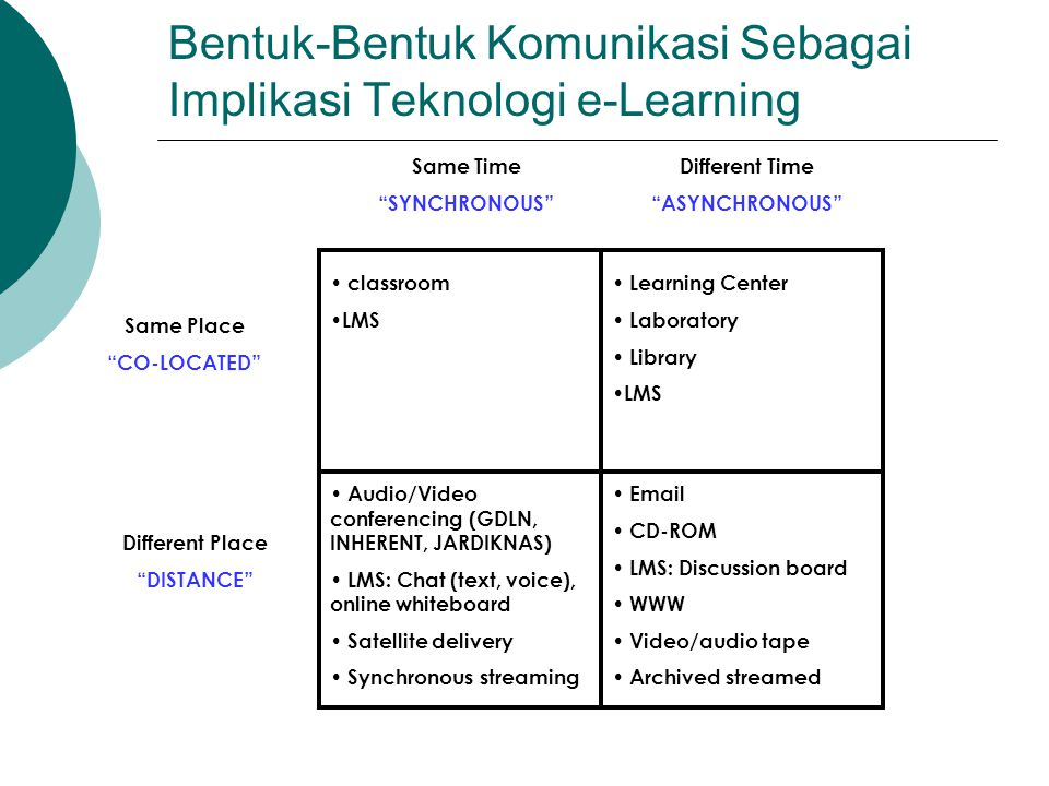 Contoh Fitur Beberapa LMS - 2 Learner Tools 12345678 Communication Tools Discussion Forums******* File Exchange******* Internal Email******* Online Journal/Notes****** Real-Time Chat******* Video Services*** Whiteboard***** Productivity Tools Bookmarks**** Calendar/Progress Review******* Orientation/Help******* Searching Within Course****** Work Offline/Synchronize****** Student Involvement Tools Group Work******* Self-Assessment******* Student Community Building****** Student Portfolios******