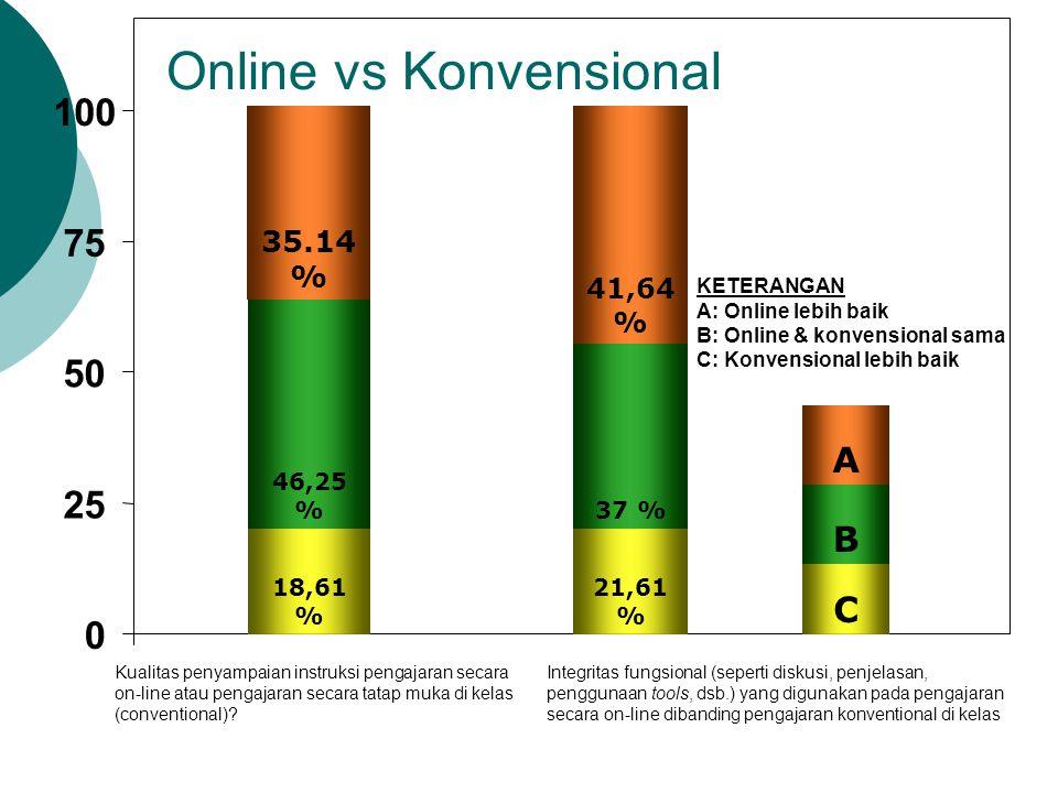 Online vs Konvensional 0 25 50 75 100 Kualitas penyampaian instruksi pengajaran secara on-line atau pengajaran secara tatap muka di kelas (conventiona