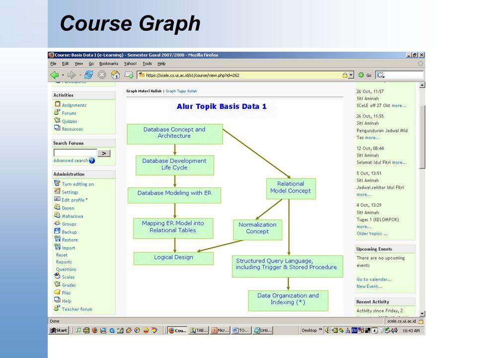 Course Graph