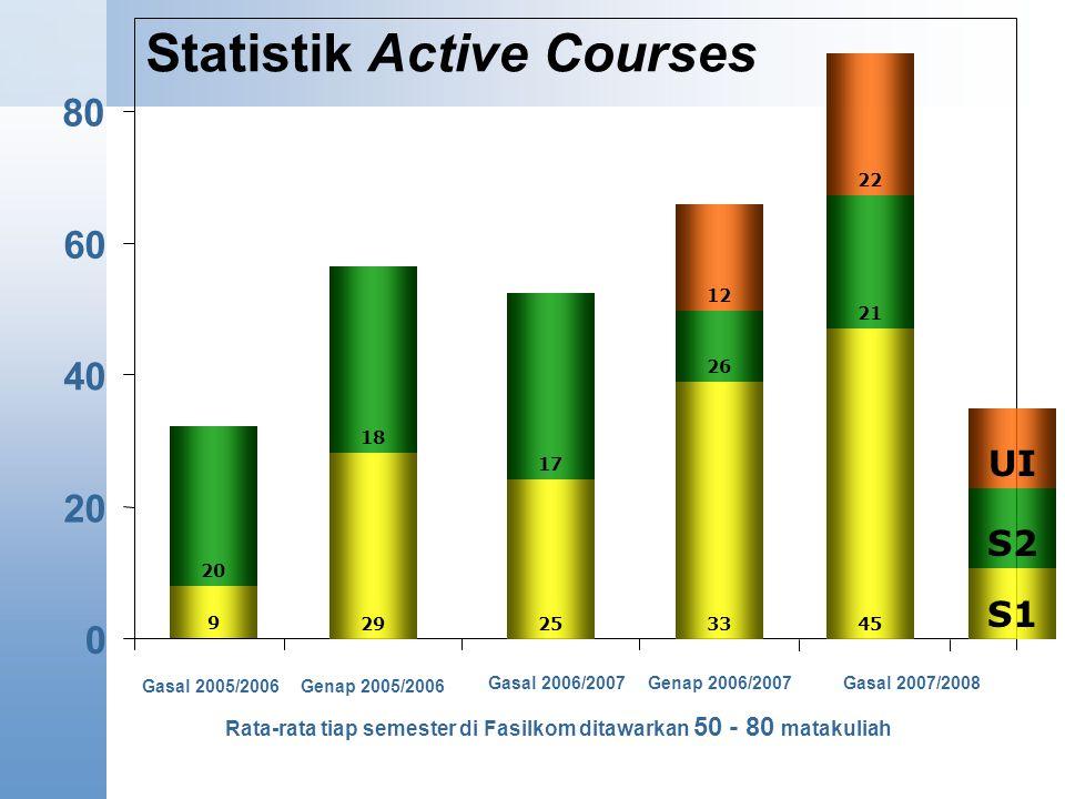 Statistik Active Courses 0 20 40 60 80 Gasal 2005/2006Genap 2005/2006 Gasal 2006/2007Gasal 2007/2008 9 25 Genap 2006/2007 Rata-rata tiap semester di Fasilkom ditawarkan 50 - 80 matakuliah 29 33 45 20 18 17 26 21 12 22 S1 S2 UI