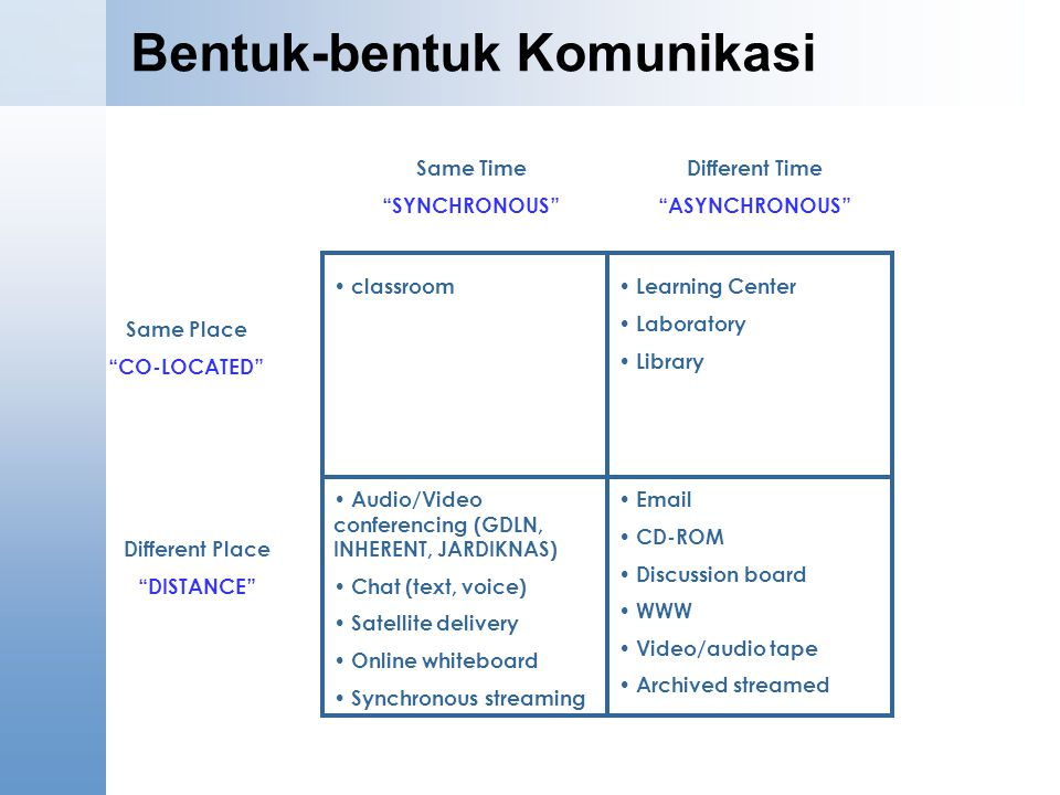 Bentuk-bentuk Komunikasi classroom Learning Center Laboratory Library Audio/Video conferencing (GDLN, INHERENT, JARDIKNAS) Chat (text, voice) Satellite delivery Online whiteboard Synchronous streaming Email CD-ROM Discussion board WWW Video/audio tape Archived streamed Different Time ASYNCHRONOUS Same Time SYNCHRONOUS Same Place CO-LOCATED Different Place DISTANCE
