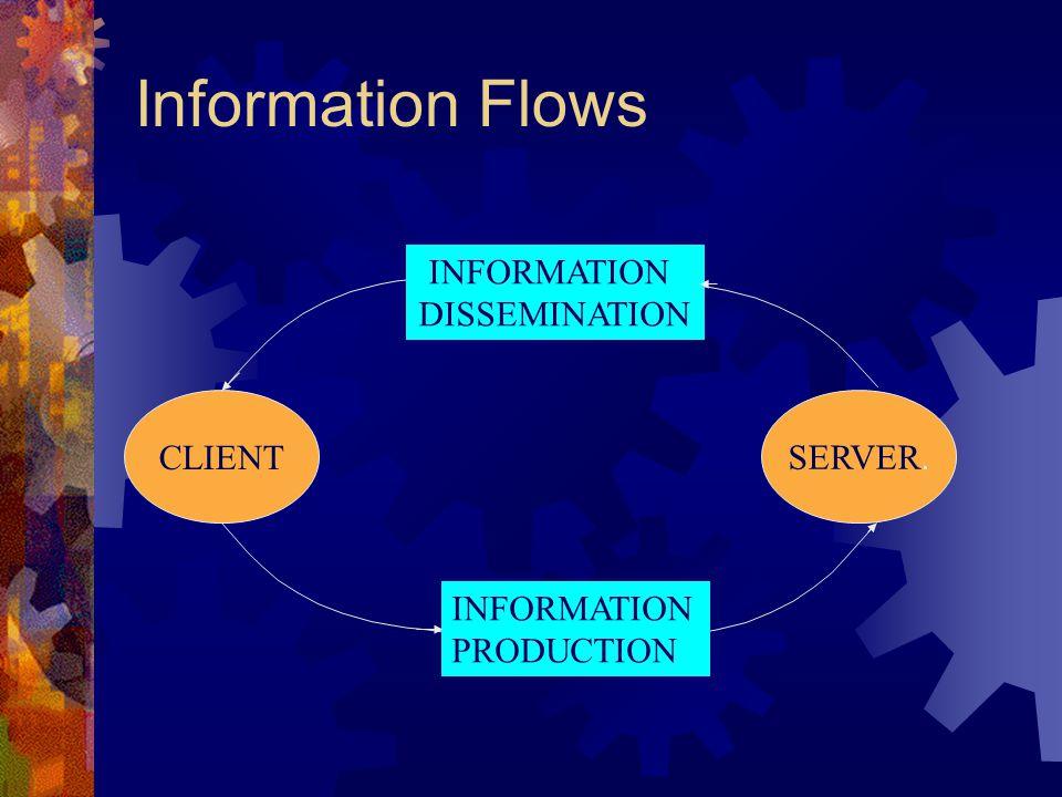 Information Flows CLIENT SERVER. INFORMATION PRODUCTION INFORMATION DISSEMINATION