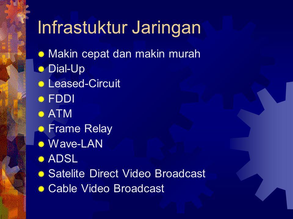 Infrastuktur Jaringan  Makin cepat dan makin murah  Dial-Up  Leased-Circuit  FDDI  ATM  Frame Relay  Wave-LAN  ADSL  Satelite Direct Video Br