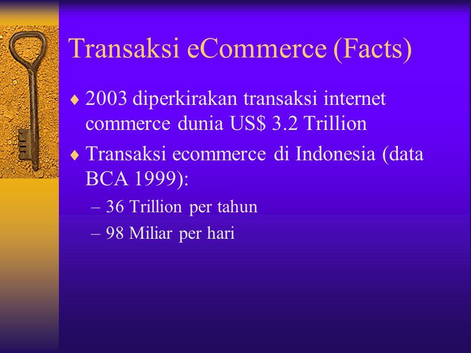 Transaksi eCommerce  Transaksi: –Pertukaran data atau dokumen  Payment: –Transaksi uang dari Bank A – Bank B –Instruksi pemindahan uang bank A – Bank B