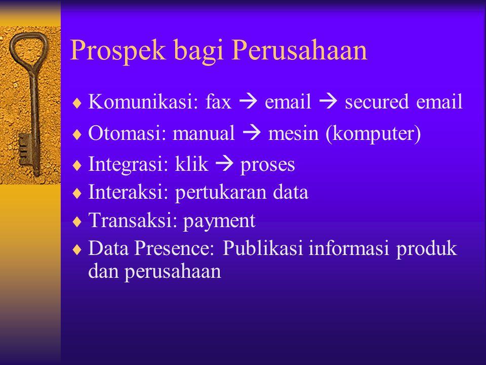 Keuntungan E-Commerce  Menggunakan jaringan publik untuk akses global (pulsa lokal)  Aksesibilitas yang tinggi, terkoneksi ke seluruh pengguna Internet di dunia  Ubiquitous (universal)  Menekan Biaya dan Waktu  Meningkat produktifitas (efisien dan response yang cepat)