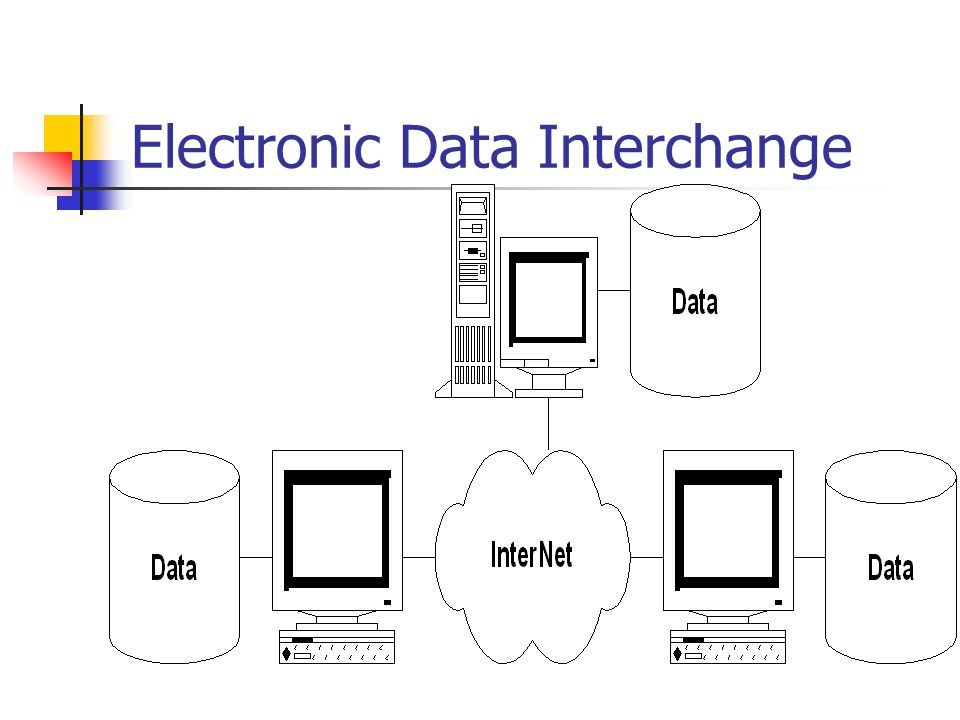 Standard e-Commerce Electronic Data Interchange (EDI) Open Buying on the Internet (OBI) http://www.openbuy.org (Microsoft) http://www.openbuy.org Open