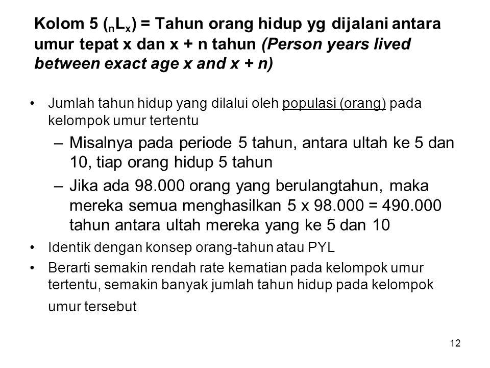 12 Kolom 5 ( n L x ) = Tahun orang hidup yg dijalani antara umur tepat x dan x + n tahun (Person years lived between exact age x and x + n) Jumlah tah