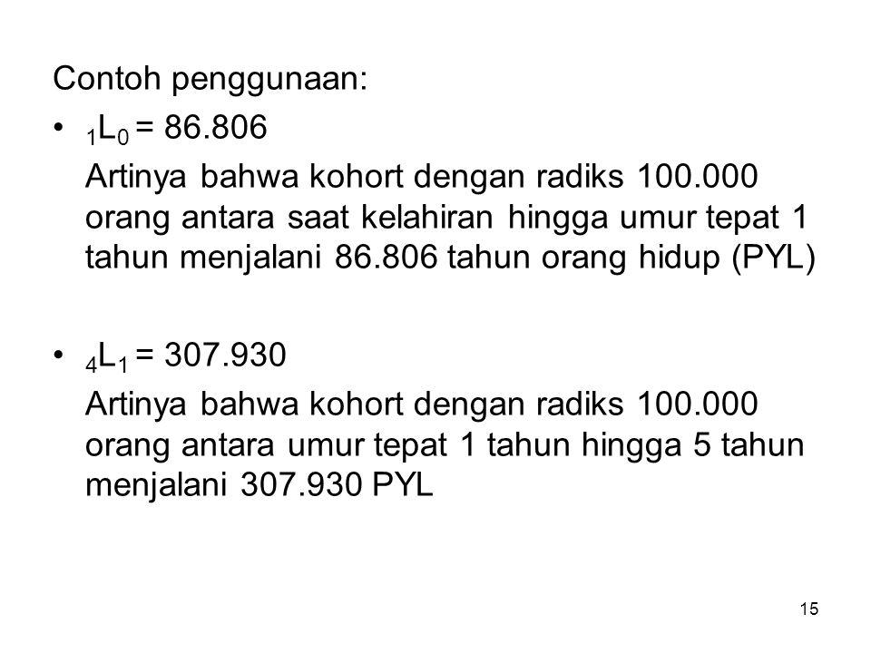 15 Contoh penggunaan: 1 L 0 = 86.806 Artinya bahwa kohort dengan radiks 100.000 orang antara saat kelahiran hingga umur tepat 1 tahun menjalani 86.806