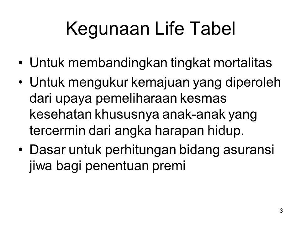 3 Kegunaan Life Tabel Untuk membandingkan tingkat mortalitas Untuk mengukur kemajuan yang diperoleh dari upaya pemeliharaan kesmas kesehatan khususnya