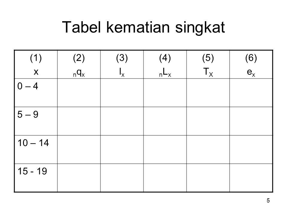 5 Tabel kematian singkat (1) x (2) n q x (3) l x (4) n L x (5) T X (6) e x 0 – 4 5 – 9 10 – 14 15 - 19