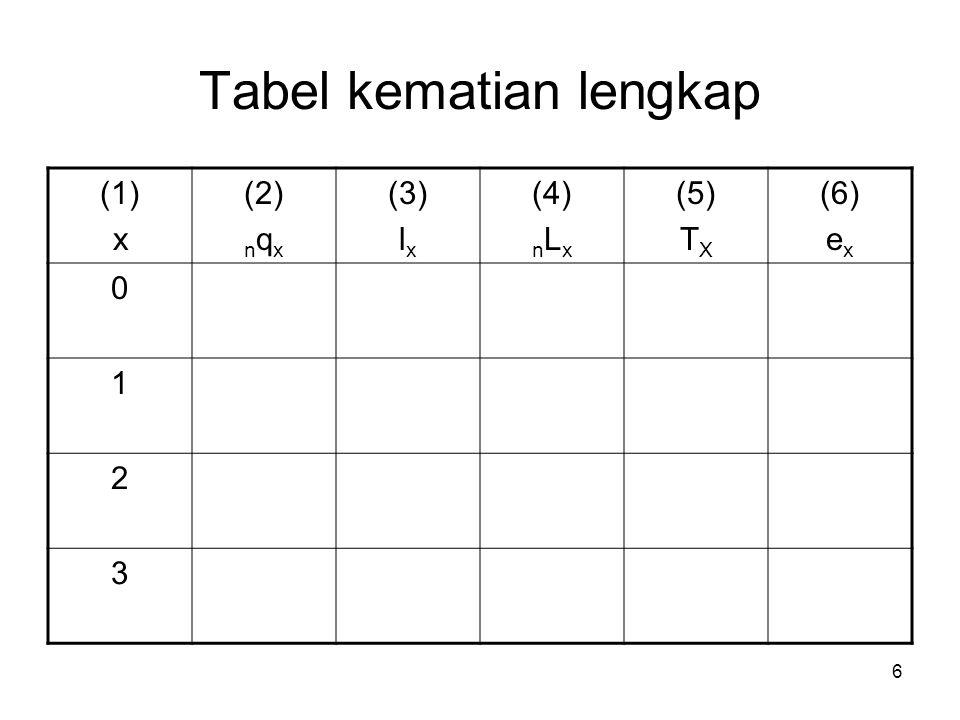 6 Tabel kematian lengkap (1) x (2) n q x (3) l x (4) n L x (5) T X (6) e x 0 1 2 3