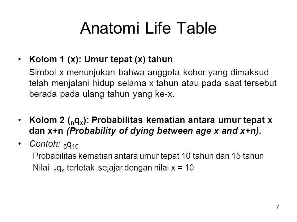 7 Anatomi Life Table Kolom 1 (x): Umur tepat (x) tahun Simbol x menunjukan bahwa anggota kohor yang dimaksud telah menjalani hidup selama x tahun atau