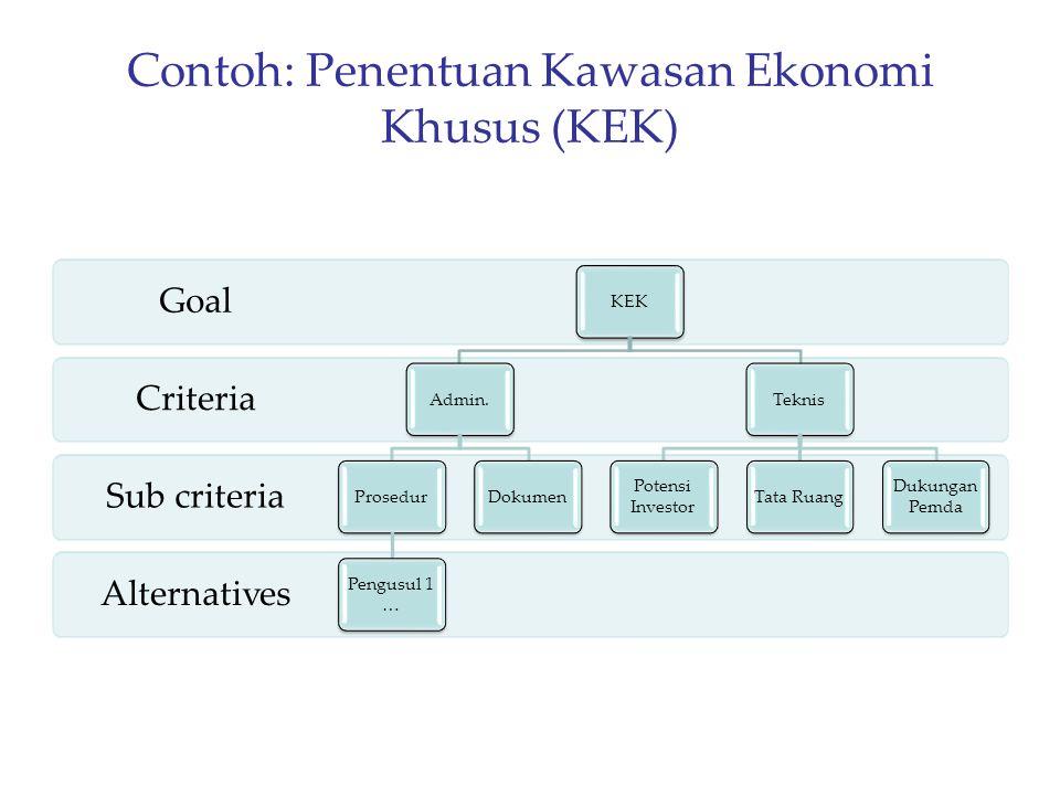 Contoh: Penentuan Kawasan Ekonomi Khusus (KEK) Alternatives Sub criteria Criteria Goal KEKAdmin.Prosedur Pengusul 1 … DokumenTeknis Potensi Investor T