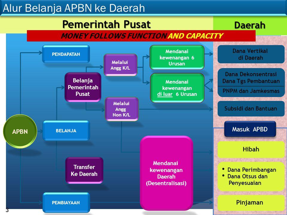 Dana ke Daerah = 682,69(60,6%) Total Belanja = 1.126,15 Belanja APBN 2010 (Triliun Rupiah) Belanja APBN 2010 (Triliun Rupiah) Sumber : APBN-P 2010 4