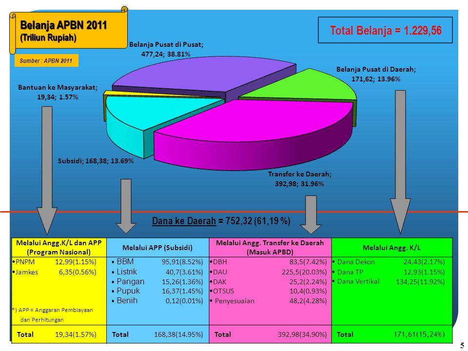 Belanja APBN 2011 (Triliun Rupiah) Belanja APBN 2011 (Triliun Rupiah) Sumber : APBN 2011 Dana ke Daerah = 752,32 (61,19 %) Total Belanja = 1.229,56 Melalui Angg.K/L dan APP (Program Nasional) Melalui APP (Subsidi) Melalui Angg.