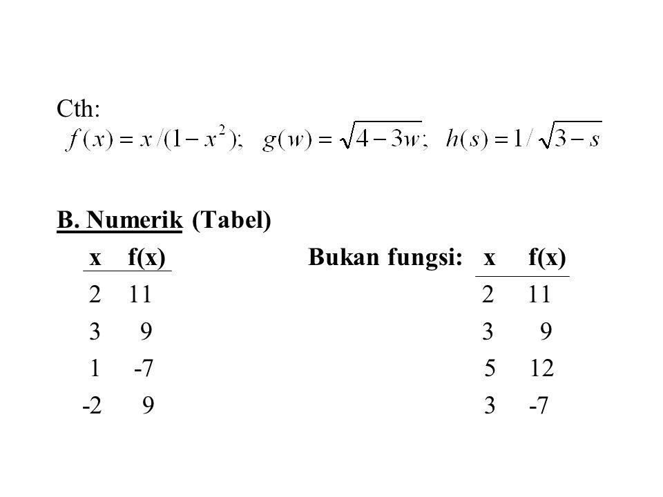 Cth: B. Numerik (Tabel) x f(x) Bukan fungsi: x f(x) 2 11 2 11 3 9 3 9 1 -7 5 12 -2 9 3 -7