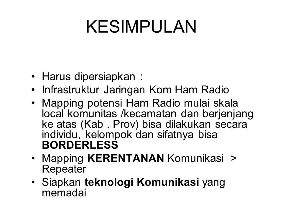 KESIMPULAN Harus dipersiapkan : Infrastruktur Jaringan Kom Ham Radio Mapping potensi Ham Radio mulai skala local komunitas /kecamatan dan berjenjang ke atas (Kab.