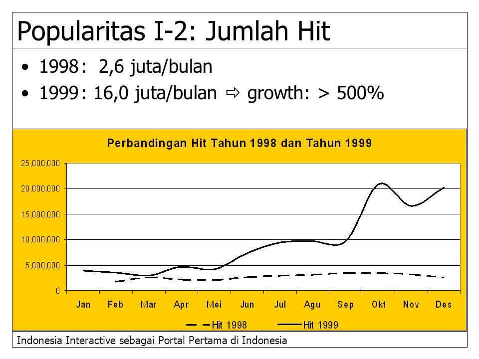 Indonesia Interactive sebagai Portal Pertama di Indonesia Popularitas I-2: Jumlah Hit 1998: 2,6 juta/bulan 1999: 16,0 juta/bulan  growth: > 500%