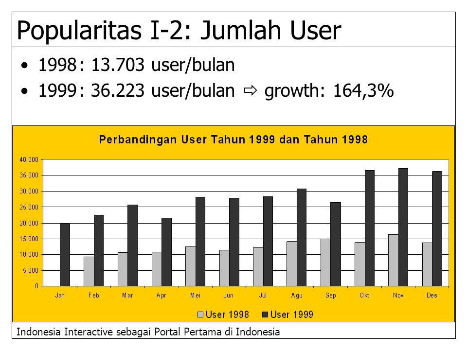 Indonesia Interactive sebagai Portal Pertama di Indonesia Popularitas I-2: Jumlah User 1998: 13.703 user/bulan 1999: 36.223 user/bulan  growth: 164,3