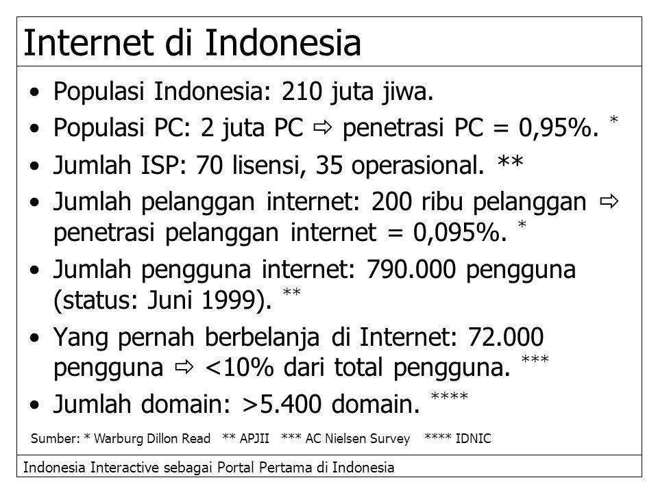 Indonesia Interactive sebagai Portal Pertama di Indonesia Populasi Indonesia: 210 juta jiwa. Populasi PC: 2 juta PC  penetrasi PC = 0,95%. * Jumlah I