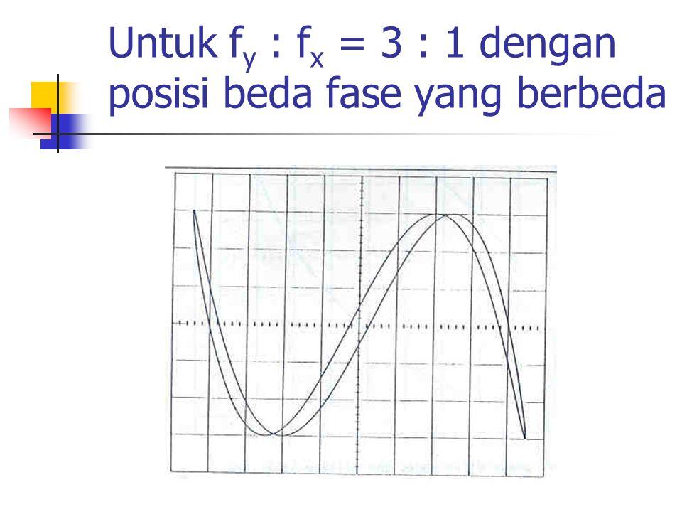 Untuk f y : f x = 3 : 1 dengan posisi beda fase yang berbeda