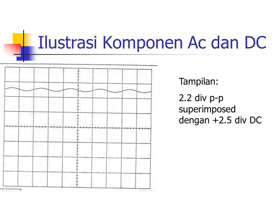 Ilustrasi Komponen Ac dan DC Tampilan: 2.2 div p-p superimposed dengan +2.5 div DC