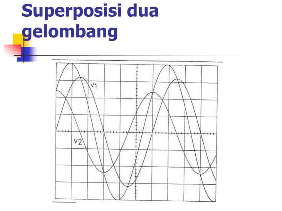 Pengoperasian X-Y Dua isyarat x dan y membentuk pola LISSAJOUS