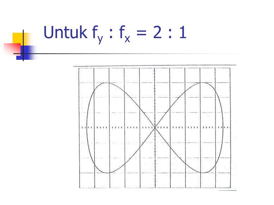 Untuk f y : f x = 3 : 1