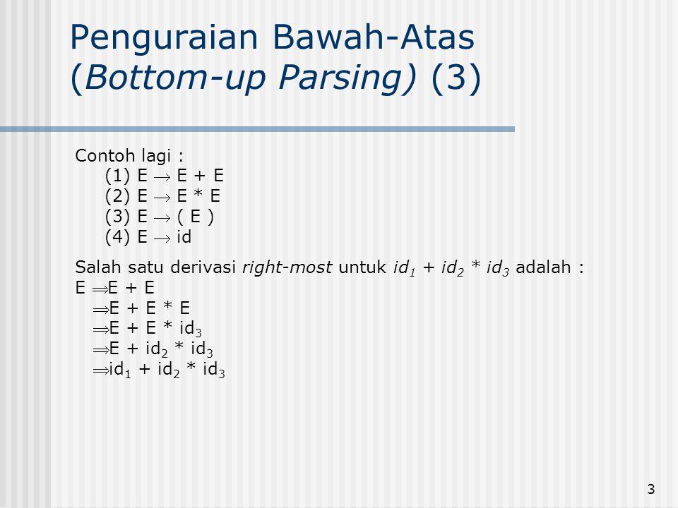 3 Penguraian Bawah-Atas (Bottom-up Parsing) (3) Contoh lagi : (1) E  E + E (2) E  E * E (3) E  ( E ) (4) E  id Salah satu derivasi right-most untu