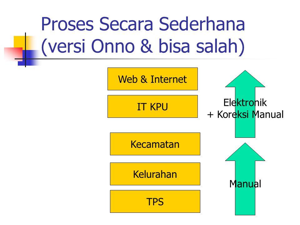 Proses Secara Sederhana (versi Onno & bisa salah) TPS Kelurahan Kecamatan IT KPU Web & Internet Elektronik + Koreksi Manual Manual