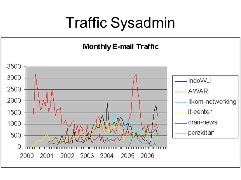 Traffic Sysadmin