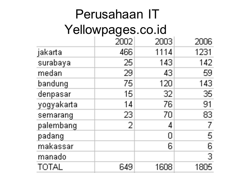 Perusahaan IT Yellowpages.co.id