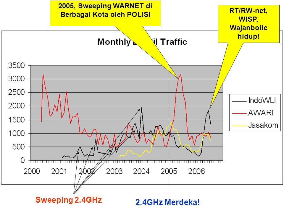 2005, Sweeping WARNET di Berbagai Kota oleh POLISI 2.4GHz Merdeka! Sweeping 2.4GHz RT/RW-net, WISP, Wajanbolic hidup!