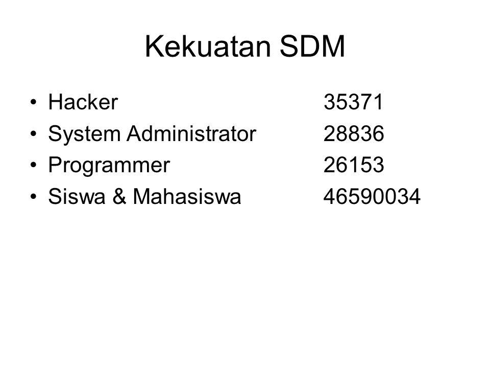 Kekuatan SDM Hacker35371 System Administrator28836 Programmer26153 Siswa & Mahasiswa46590034