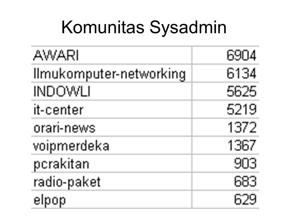 Komunitas Programmer