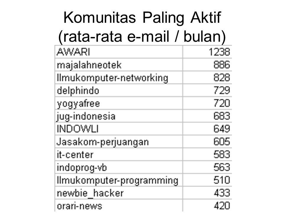 Komunitas Paling Aktif (rata-rata e-mail / bulan)