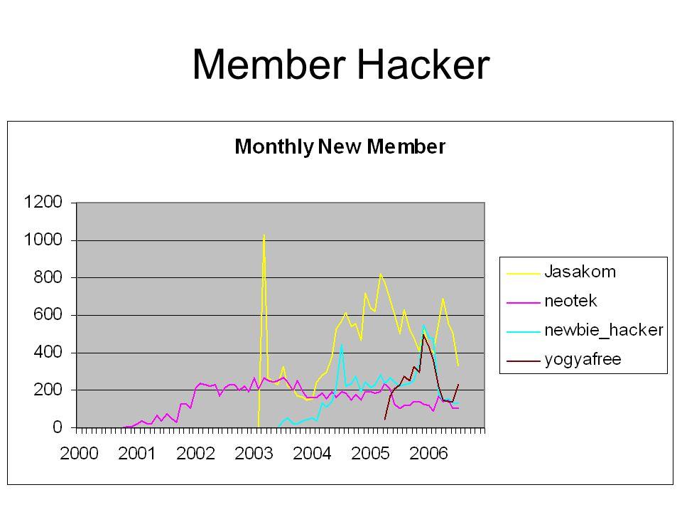 Tabel Pemimpin Di urut berdasarkan jumlah posting perioda 8/2004 – 8/2006.
