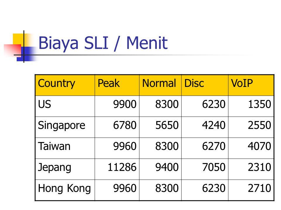 Biaya SLI / Menit CountryPeakNormalDiscVoIP US9900830062301350 Singapore6780565042402550 Taiwan9960830062704070 Jepang11286940070502310 Hong Kong99608