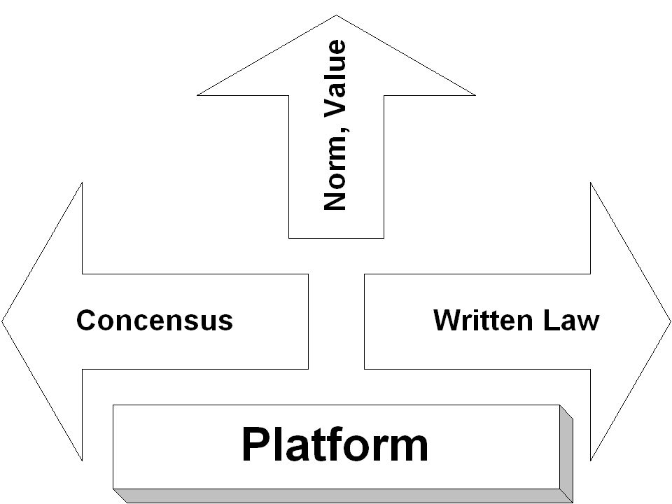 Model Sirkulasi Pengetahuan