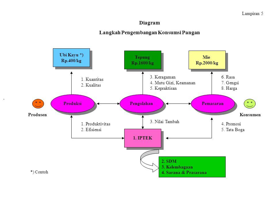 Diagram Langkah Pengembangan Konsumsi Pangan Ubi Kayu *) Rp.400/kg Ubi Kayu *) Rp.400/kg Tepung Rp.1600/kg Tepung Rp.1600/kg Mie Rp.2000/kg Mie Rp.2000/kg Produksi Pengolahan Pemasaran 1.