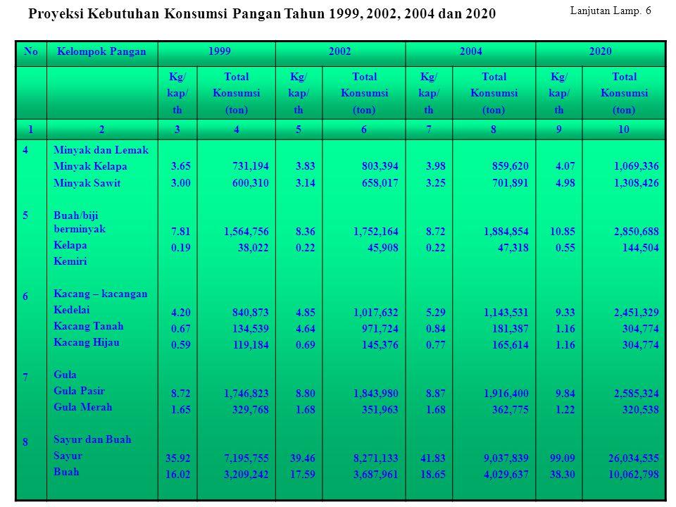 NoKelompok Pangan 1999200220042020 Kg/ kap/ th Total Konsumsi (ton) Kg/ kap/ th Total Konsumsi (ton) Kg/ kap/ th Total Konsumsi (ton) Kg/ kap/ th Total Konsumsi (ton) 12345678910 4567845678 Minyak dan Lemak Minyak Kelapa Minyak Sawit Buah/biji berminyak Kelapa Kemiri Kacang – kacangan Kedelai Kacang Tanah Kacang Hijau Gula Gula Pasir Gula Merah Sayur dan Buah Sayur Buah 3.65 3.00 7.81 0.19 4.20 0.67 0.59 8.72 1.65 35.92 16.02 731,194 600,310 1,564,756 38,022 840,873 134,539 119,184 1,746,823 329,768 7,195,755 3,209,242 3.83 3.14 8.36 0.22 4.85 4.64 0.69 8.80 1.68 39.46 17.59 803,394 658,017 1,752,164 45,908 1,017,632 971,724 145,376 1,843,980 351,963 8,271,133 3,687,961 3.98 3.25 8.72 0.22 5.29 0.84 0.77 8.87 1.68 41.83 18.65 859,620 701,891 1,884,854 47,318 1,143,531 181,387 165,614 1,916,400 362,775 9,037,839 4,029,637 4.07 4.98 10.85 0.55 9.33 1.16 9.84 1.22 99.09 38.30 1,069,336 1,308,426 2,850,688 144,504 2,451,329 304,774 2,585,324 320,538 26,034,535 10,062,798 Proyeksi Kebutuhan Konsumsi Pangan Tahun 1999, 2002, 2004 dan 2020 Lanjutan Lamp.