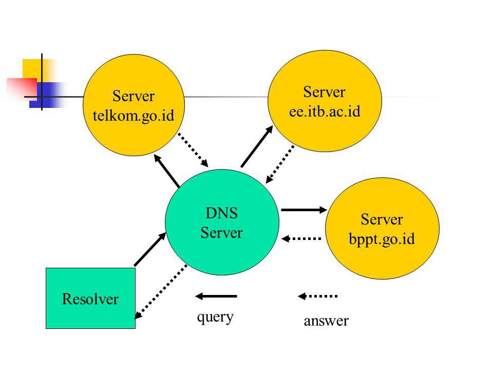 Server bppt.go.id Server telkom.go.id DNS Server ee.itb.ac.id Resolver answer query