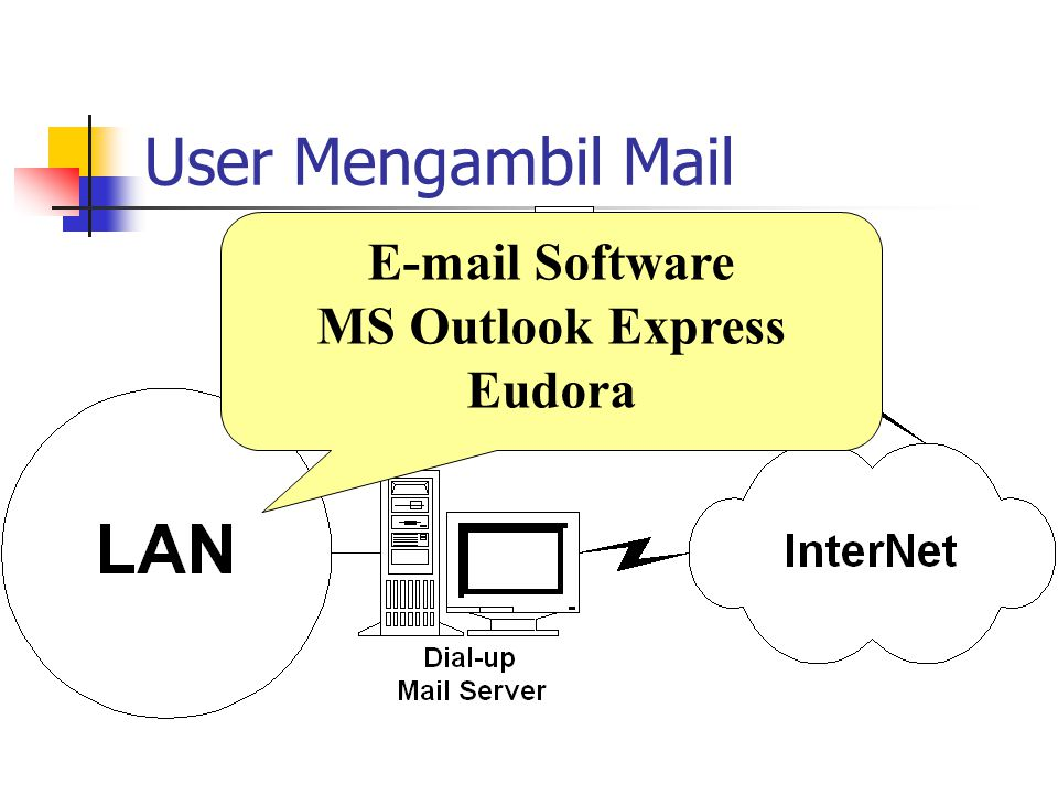 User Mengambil Mail E-mail Software MS Outlook Express Eudora
