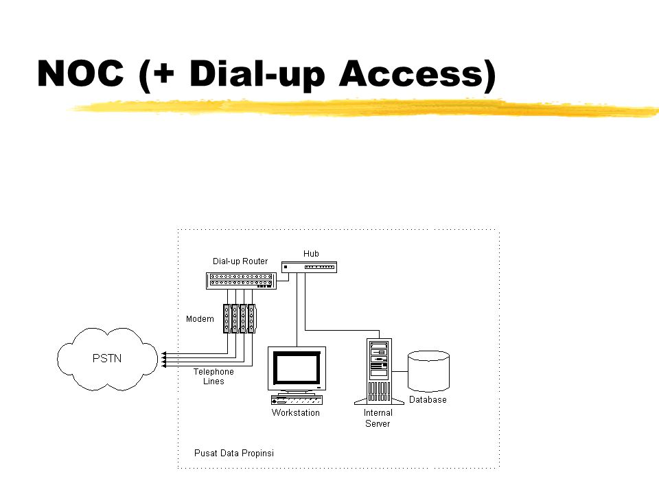 NOC (+ Dial-up Access)