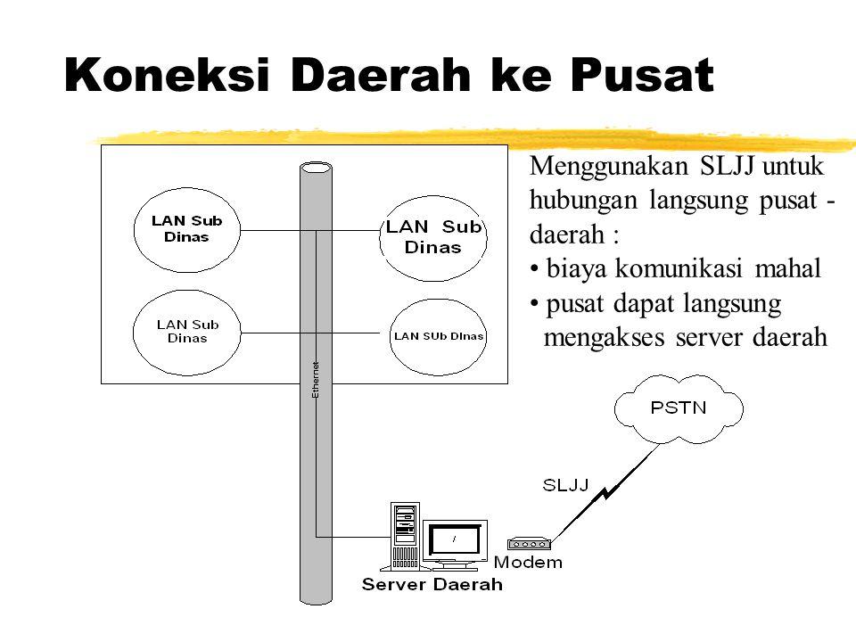 Koneksi Daerah ke Pusat Menggunakan SLJJ untuk hubungan langsung pusat - daerah : biaya komunikasi mahal pusat dapat langsung mengakses server daerah